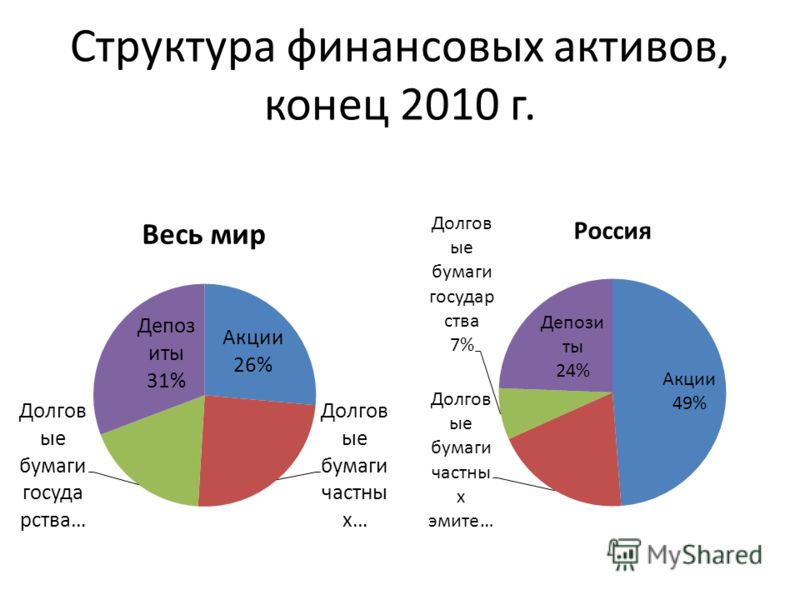 Структура финансовых активов, конец 2010 г.