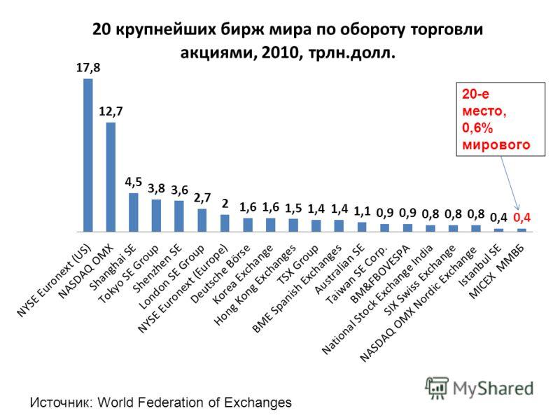 20-е место, 0,6% мирового