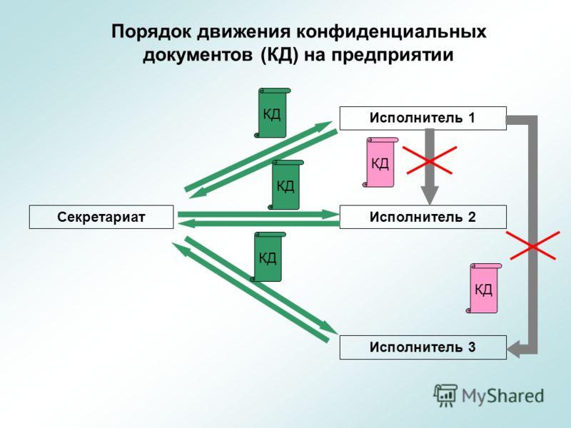 Порядок движения конфиденциальных документов (КД) на предприятии Секретариат Исполнитель 1 Исполнитель 2 Исполнитель 3 КД