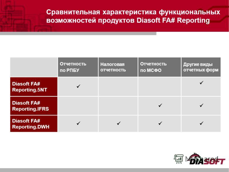 Отчетность по РПБУ Налоговая отчетность Отчетность по МСФО Другие виды отчетных форм Diasoft FA# Reporting.5NT Diasoft FA# Reporting.IFRS Diasoft FA# Reporting.DWH Сравнительная характеристика функциональных возможностей продуктов Diasoft FA# Reporti