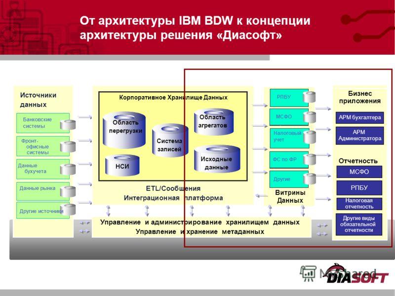 От архитектуры IBM BDW к концепции архитектуры решения «Диасофт» Витрины Данных Другие Управление и администрирование хранилищем данных Управление и хранение метаданных Фронт- офисные системы Другие источники Данные рынка Данные бухучета Банковские с