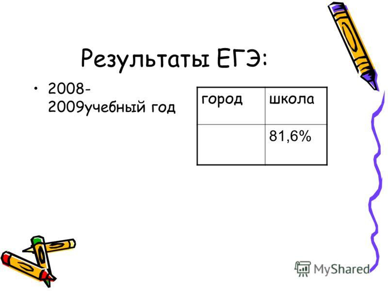 Результаты ЕГЭ: 2008- 2009учебный год городшкола 81,6%