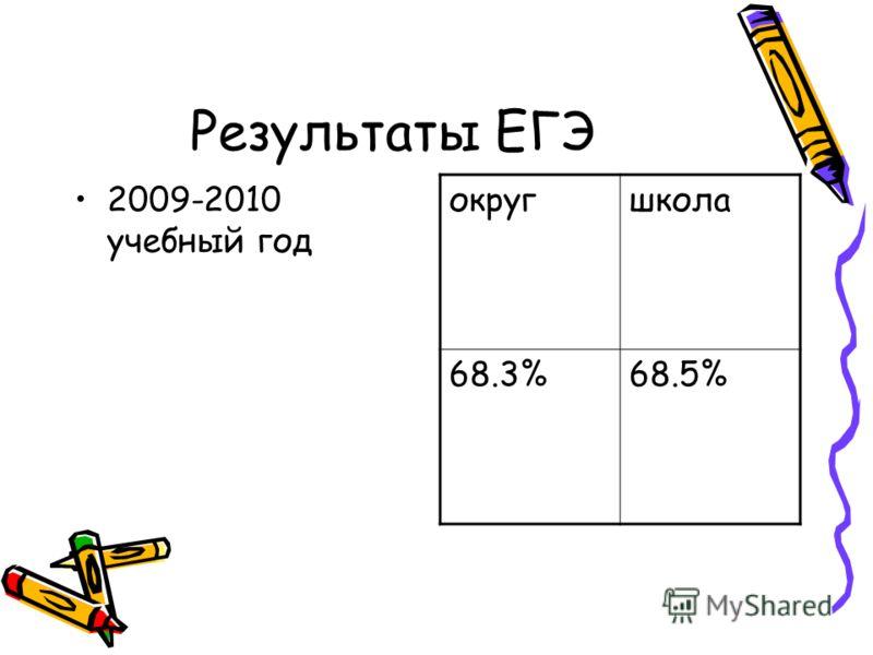 Результаты ЕГЭ 2009-2010 учебный год округшкола 68.3%68.5%