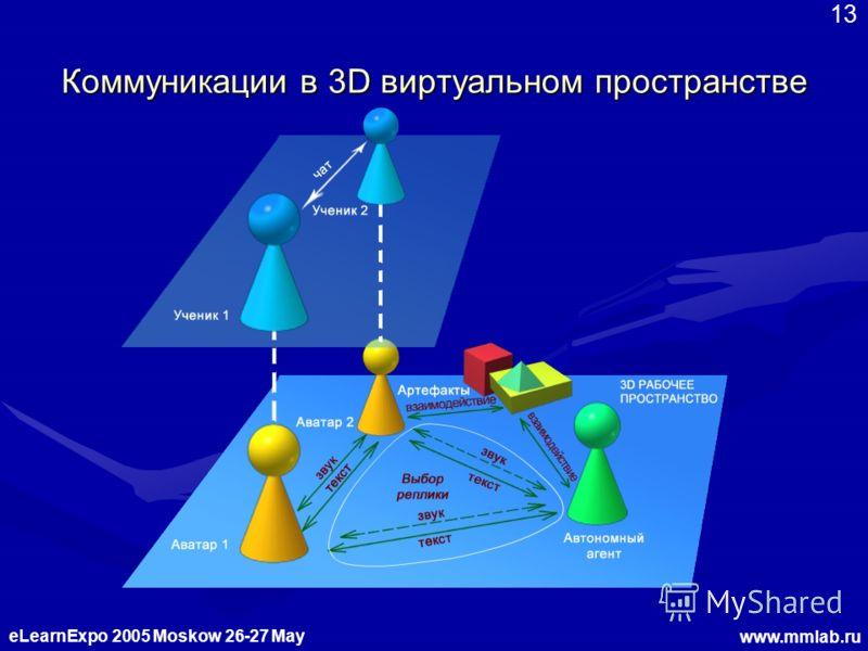 eLearnExpo 2005 Moskow 26-27 May www.mmlab.ru 13 Коммуникации в 3D виртуальном пространстве