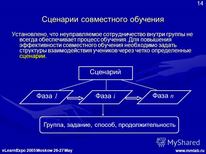 eLearnExpo 2005 Moskow 26-27 May www.mmlab.ru 14 Сценарии совместного обучения Установлено, что неуправляемое сотрудничество внутри группы не всегда обеспечивает процесс обучения. Для повышения эффективности совместного обучения необходимо задать стр