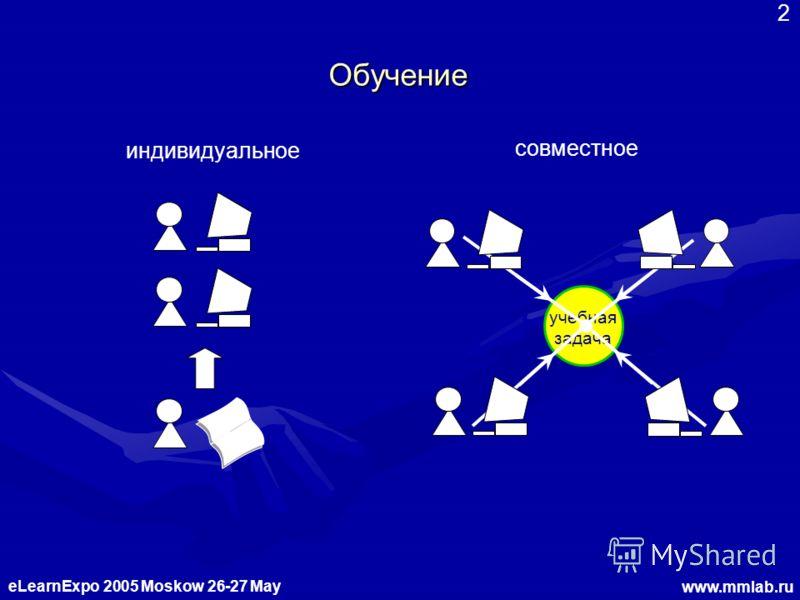 eLearnExpo 2005 Moskow 26-27 May www.mmlab.ru 2 Обучение совместное индивидуальное учебная задача
