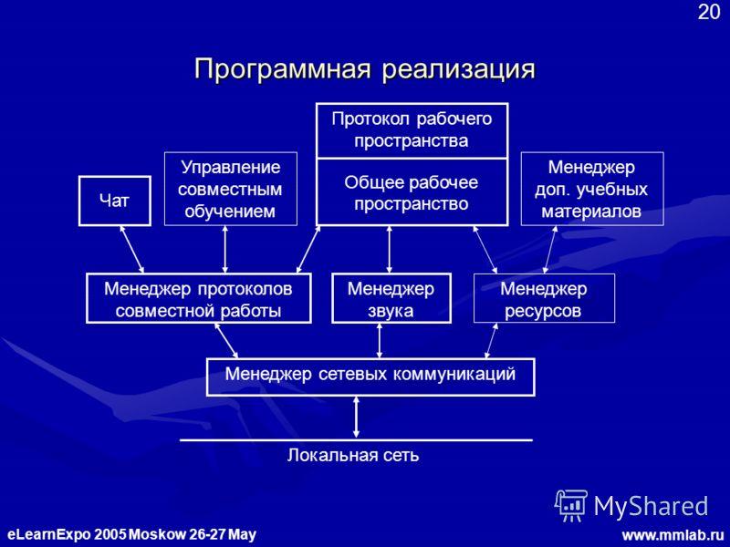 eLearnExpo 2005 Moskow 26-27 May www.mmlab.ru 20 Программная реализация Локальная сеть Менеджер сетевых коммуникаций Общее рабочее пространство Менеджер доп. учебных материалов Менеджер ресурсов Менеджер протоколов совместной работы Чат Менеджер звук