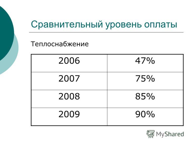 Сравнительный уровень оплаты Теплоснабжение 200647% 200775% 200885% 200990%