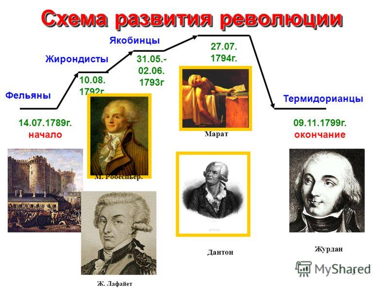 1792г Схема развития революции