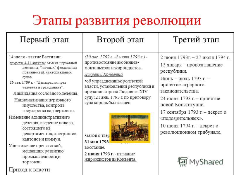 4 Этапы развития революции Первый этапВторой этапТретий этап 14 июля - взятие Бастилии. декреты 4-11 августа: отмена церковной десятины,