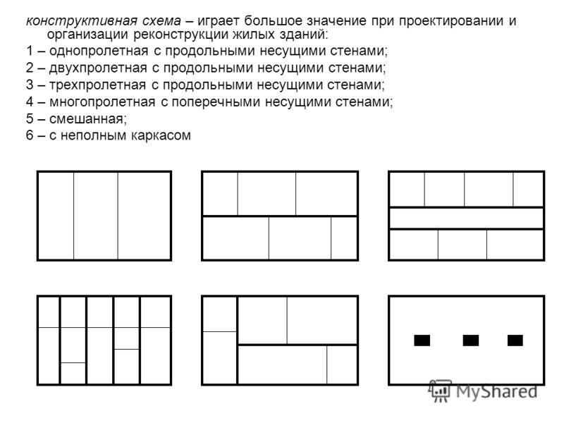 конструктивная схема – играет большое значение при проектировании и организации реконструкции жилых зданий: 1 – однопролетная с продольными несущими стенами; 2 – двухпролетная с продольными несущими стенами; 3 – трехпролетная с продольными несущими с