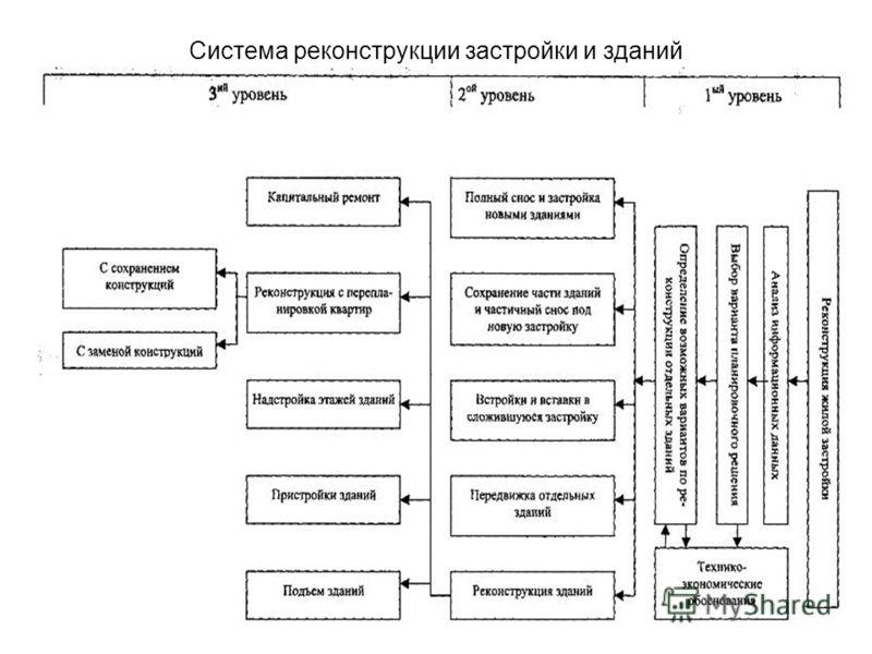 Система реконструкции застройки и зданий