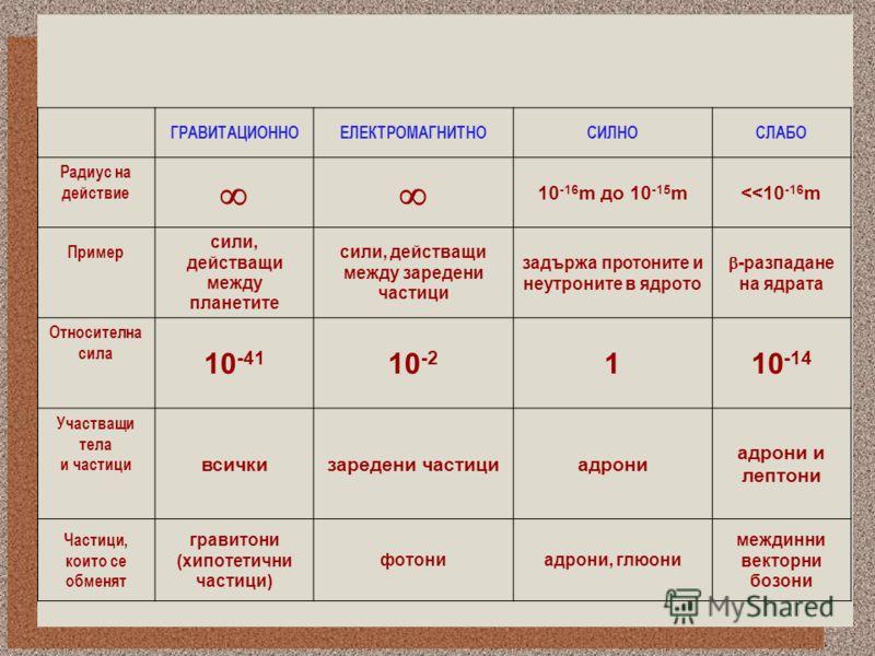 ГРАВИТАЦИОННОЕЛЕКТРОМАГНИТНОСИЛНОСЛАБО Радиус на действие ҐҐ 10 -16 m до 10 -15 m