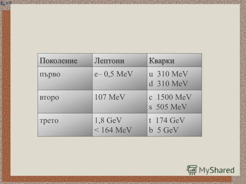 ПоколениеЛептониКварки първое– 0,5 MeVu 310 MeV d 310 MeV второ107 MeVc 1500 MeV s 505 MeV трето1,8 GeV < 164 MeV t 174 GeV b 5 GeV