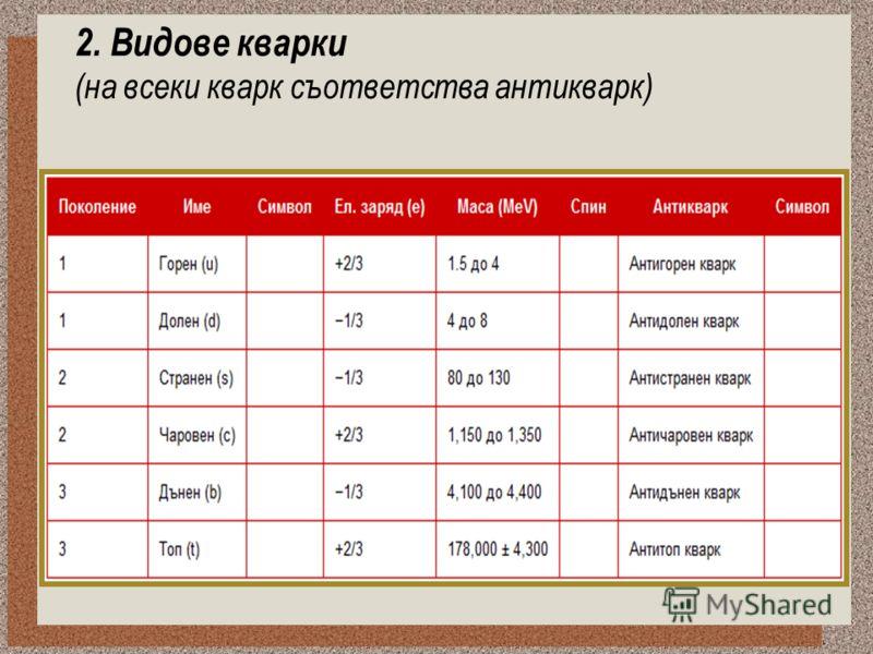 2. Видове кварки (на всеки кварк съответства антикварк)
