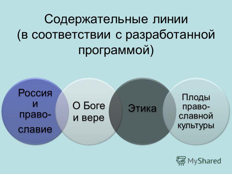 Содержательные линии (в соответствии с разработанной программой) Россия и право- славие О Боге и вере Этика Плоды право- славной культуры