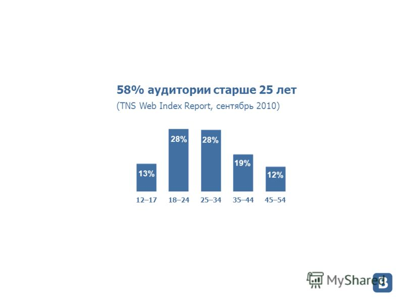 58% аудитории старше 25 лет (TNS Web Index Report, сентябрь 2010)