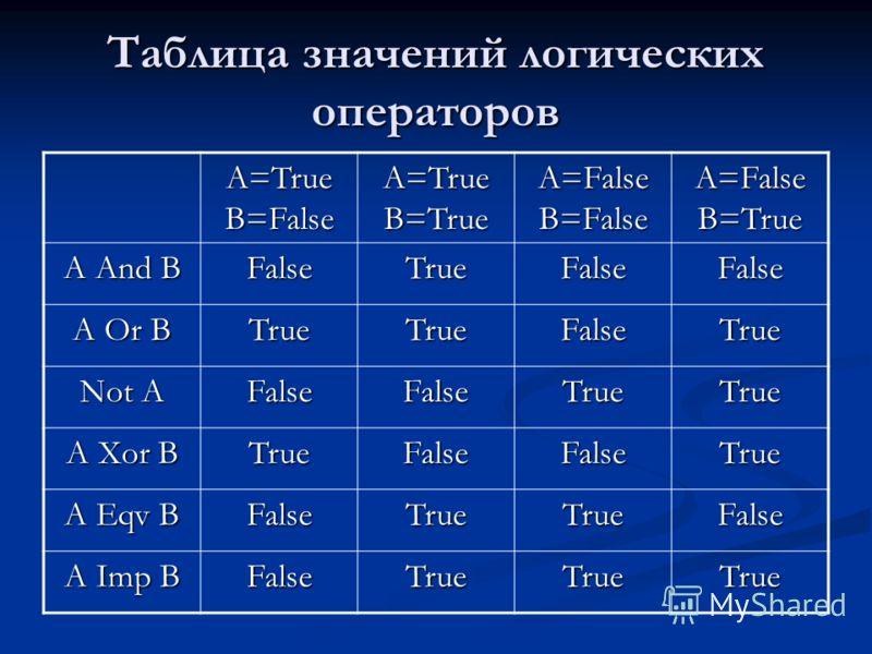 Таблица значений логических операторов A=True B=False A=True B=True A=False B=False A=False B=True A And В FalseTrueFalseFalse A Or В TrueTrueFalseTrue Not A FalseFalseTrueTrue А Хоr В TrueFalseFalseTrue A Eqv В FalseTrueTrueFalse A Imp B FalseTrueTr