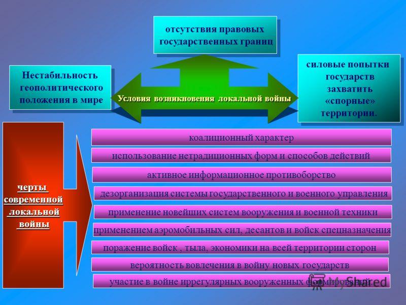 Нестабильность геополитического положения в мире Нестабильность геополитического положения в мире отсутствия правовых государственных границ отсутствия правовых государственных границ силовые попытки государств захватить «спорные» территории. силовые