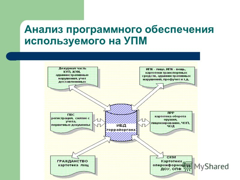 Анализ программного обеспечения используемого на УПМ