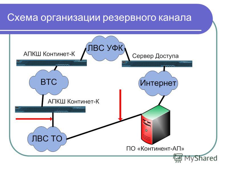 Схема организации резервного канала