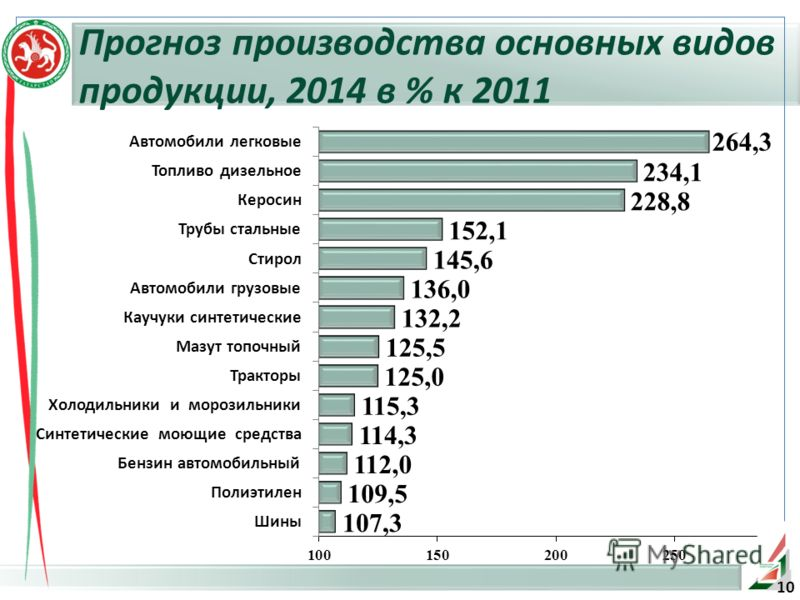 10 Прогноз производства основных видов продукции, 2014 в % к 2011
