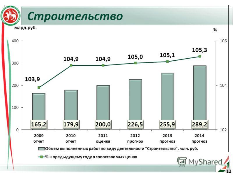 Строительство % млрд.руб. 12