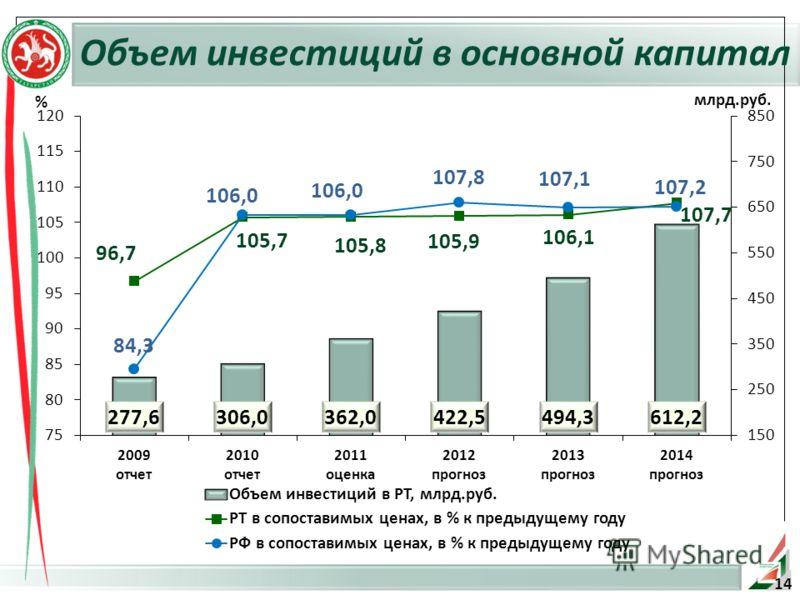 Объем инвестиций в основной капитал % 14