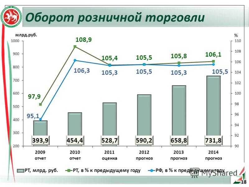 Оборот розничной торговли % млрд.руб. 18
