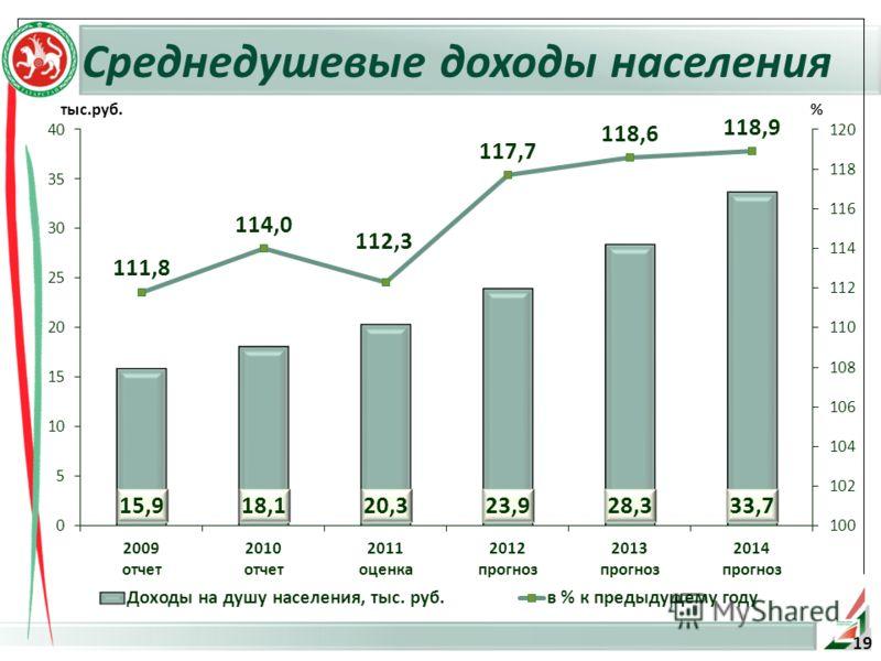 Среднедушевые доходы населения тыс.руб.% 19