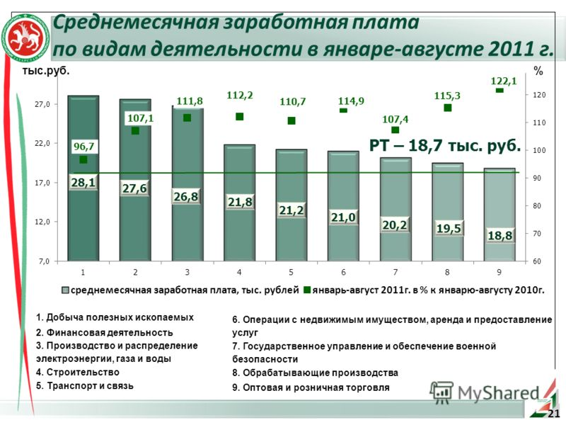 Среднемесячная заработная плата по видам деятельности в январе-августе 2011 г. 1. Добыча полезных ископаемых 2. Финансовая деятельность 3. Производство и распределение электроэнергии, газа и воды 4. Строительство 5. Транспорт и связь тыс.руб. % 6. Оп