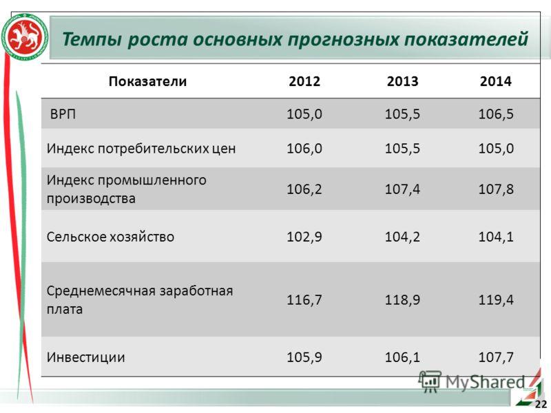Показатели201220132014 ВРП105,0105,5106,5 Индекс потребительских цен106,0105,5105,0 Индекс промышленного производства 106,2107,4107,8 Сельское хозяйство102,9104,2104,1 Среднемесячная заработная плата 116,7118,9119,4 Инвестиции105,9106,1107,7 Темпы ро
