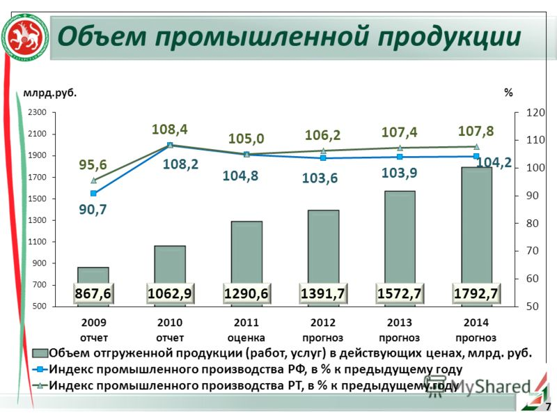 млрд.руб. Объем промышленной продукции % 7