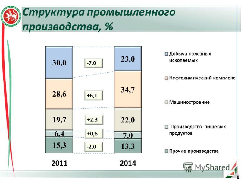 8 Структура промышленного производства, %