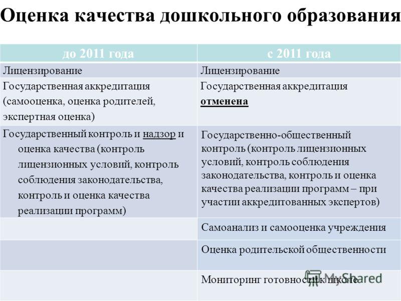 Оценка качества дошкольного образования до 2011 годас 2011 года Лицензирование Государственная аккредитация (самооценка, оценка родителей, экспертная оценка) Государственная аккредитация отменена Государственный контроль и надзор и оценка качества (к
