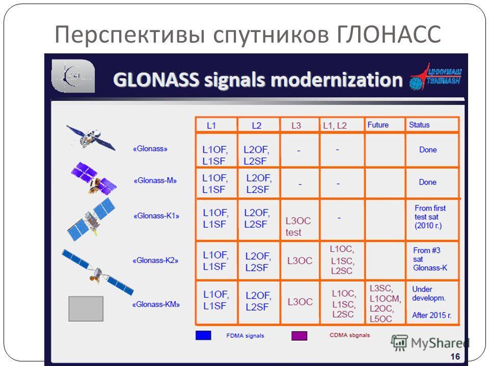 Перспективы спутников ГЛОНАСС