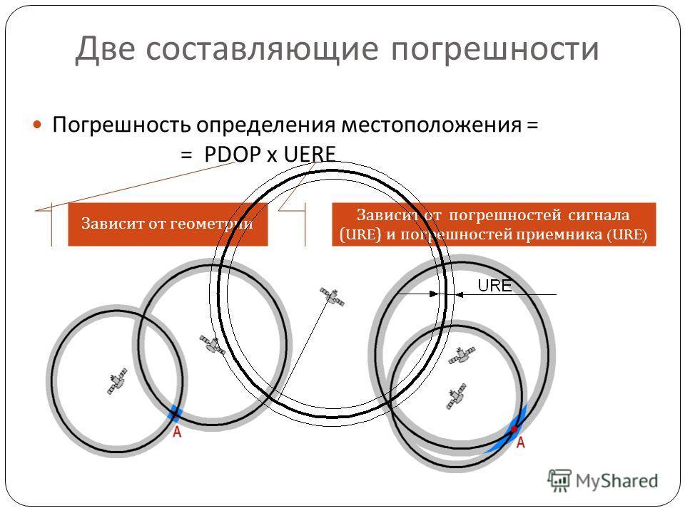 Две составляющие погрешности Погрешность определения местоположения = = PDOP x UERE Зависит от геометрии Зависит от погрешностей сигнала (URE) и погрешностей приемника (URE)