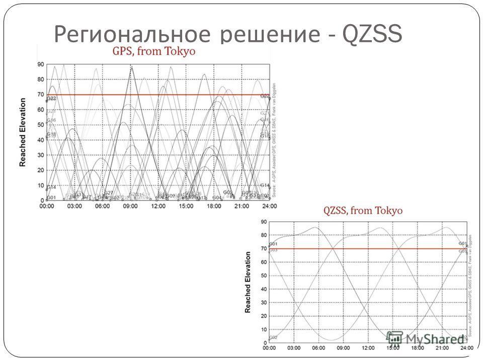 Региональное решение - QZSS