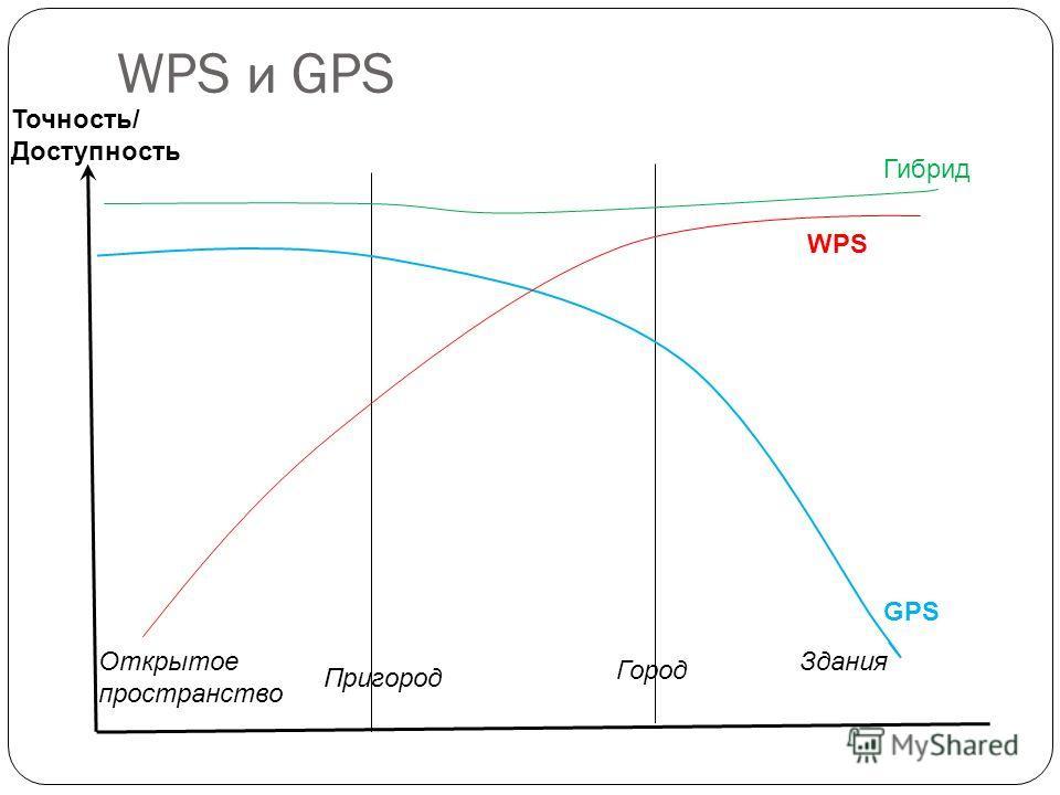 WPS и GPS Точность/ Доступность WPS GPS Гибрид Открытое пространство Пригород Город Здания