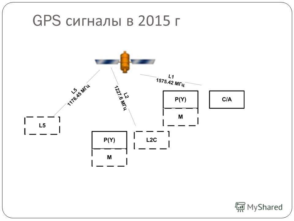 GPS сигналы в 2015 г