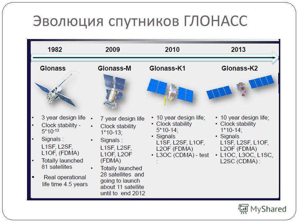 Эволюция спутников ГЛОНАСС