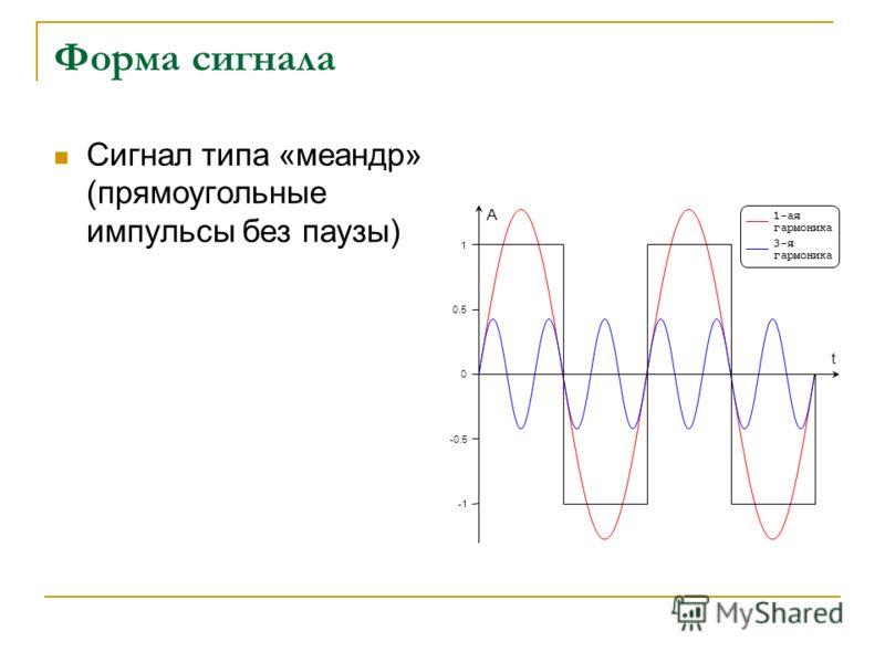 Форма сигнала Сигнал типа «меандр» (прямоугольные импульсы без паузы) -0.5 0 0.5 1 1-ая гармоника 3-я гармоника t A