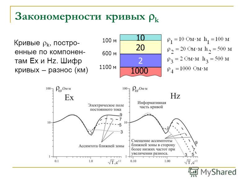 Закономерности кривых k Кривые k, постро- енные по компонен- там Ex и Hz. Шифр кривых – разнос (км) 10 20 2 1000 100 м 600 м 1100 м