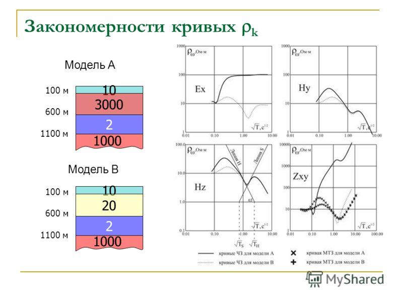 Закономерности кривых k Модель А Модель В 10 3000 2 1000 10 20 2 1000 100 м 600 м 1100 м 100 м 600 м 1100 м