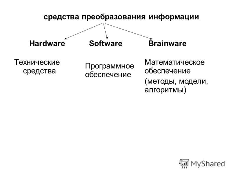 Технические средства средства преобразования информации Hardware Software Brainware Программное обеспечение Математическое обеспечение (методы, модели, алгоритмы)
