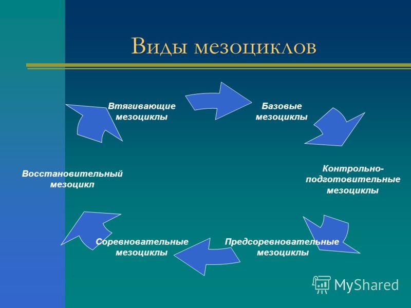 Виды мезоциклов Базовые мезоциклы Контрольно- подготовительные мезоциклы Предсоревновательные мезоциклы Соревновательные мезоциклы Восстановительный мезоцикл Втягивающие мезоциклы
