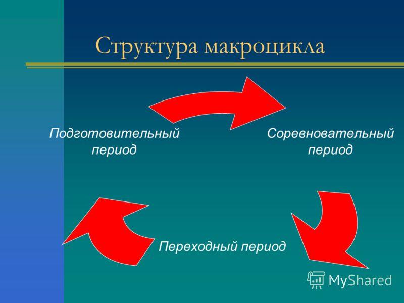 Структура макроцикла Соревновательный период Переходный период Подготовительный период