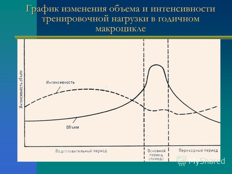 График изменения объема и интенсивности тренировочной нагрузки в годичном макроцикле