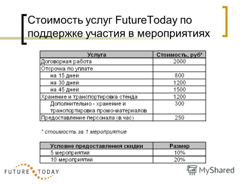 Стоимость услуг FutureToday по поддержке участия в мероприятиях