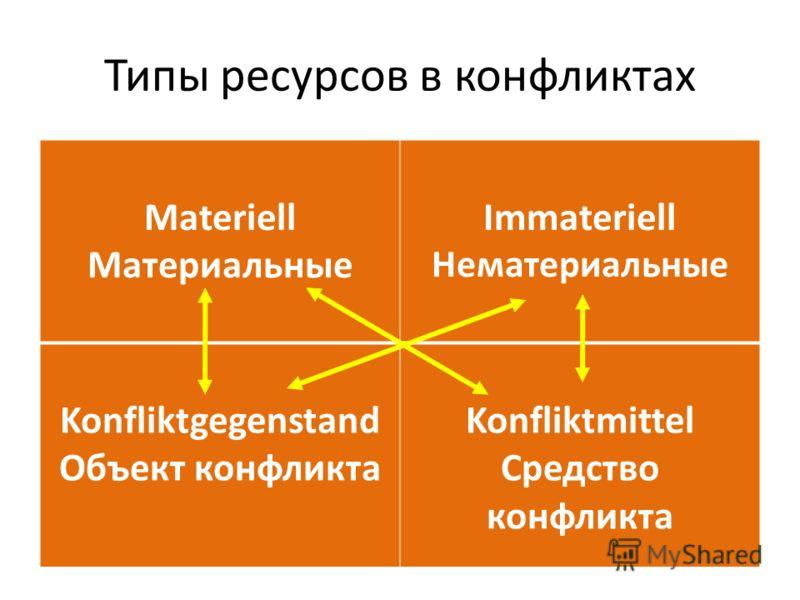 Типы ресурсов в конфликтах Materiell Материальные Immateriell Нематериальные Konfliktgegenstand Объект конфликта Konfliktmittel Средство конфликта
